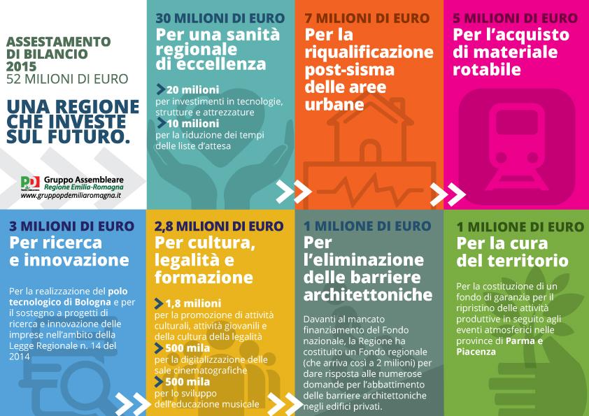 """Assestamento bilancio 2015. Poli: """"Ripresa in atto e la Regione la sostiene"""""""