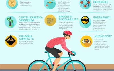 Legge sulla ciclabilità: primo concreto passo verso un sistema dei trasporti a basso impatto ambientale. Un settore con forti potenzialità economiche