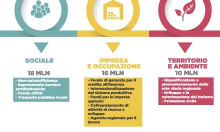 """Assestamento di bilancio della Regione. Boschini: """"Rafforziamo lo sviluppo sociale, economico e territoriale"""""""