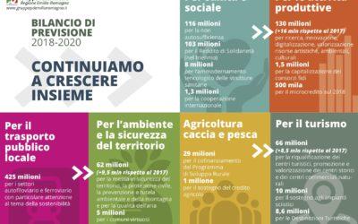 """Bilancio 2018/2020. Caliandro: """"Combattiamo le fragilità e la povertà per favorire coesione e benessere sociale"""""""
