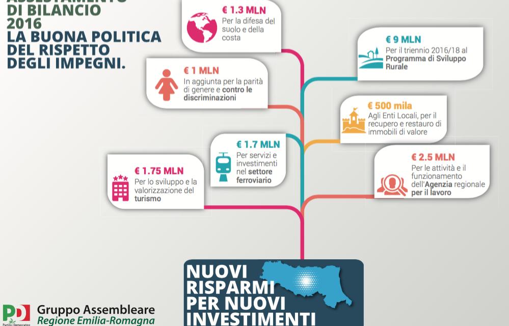 """Assestamento di bilancio, nuove risorse per settori strategici. Poli e Caliandro: """"I numeri parlano chiaro, siamo sulla strada giusta"""""""