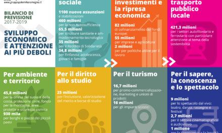 """Bilancio di previsione 2017/2019. Poli e Caliandro: """"Sviluppo economico e attenzione alle fasce deboli"""""""