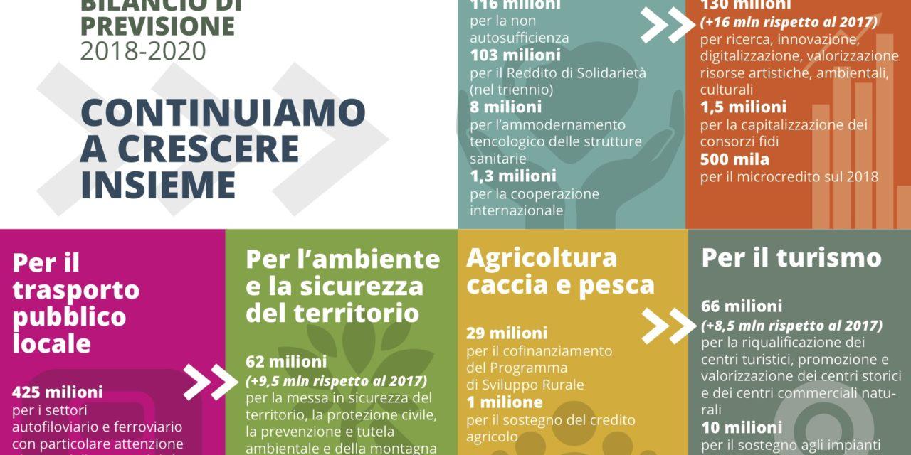 Approvato il bilancio di previsione 2018/2020