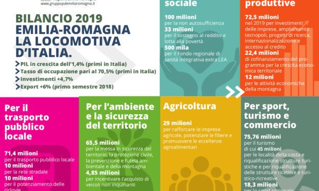 Bilancio 2019, il commento dei consiglieri modenesi